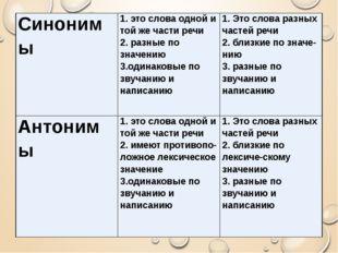 Синонимы 1. это слова одной и той же части речи 2. разные позначению 3.одинак