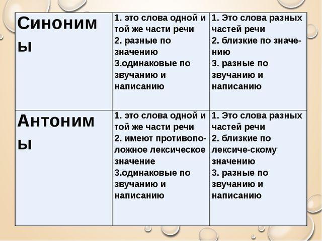 Синонимы 1. это слова одной и той же части речи 2. разные позначению 3.одинак...