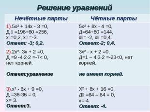 Решение уравнений Нечётные партыЧётные парты 1).5х² + 14х - 3 =0, Д ₁ =196+6