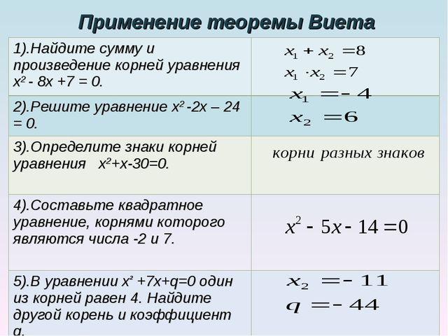 Применение теоремы Виета 1).Найдите сумму и произведение корней уравнения х2...