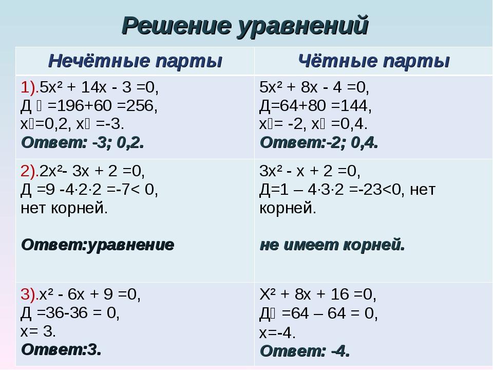Решение уравнений Нечётные партыЧётные парты 1).5х² + 14х - 3 =0, Д ₁ =196+6...