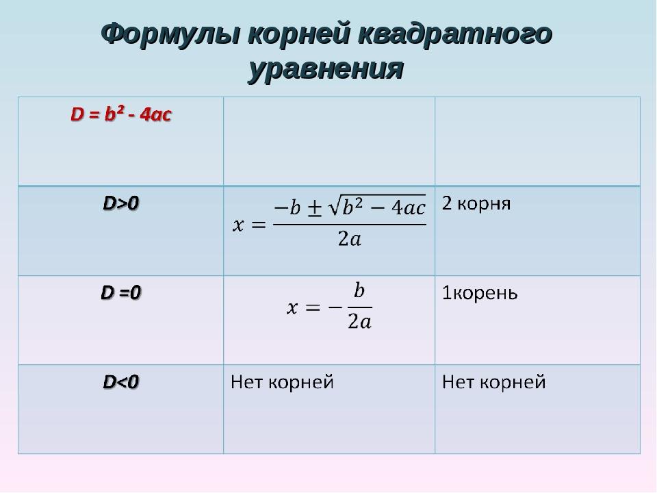 Формулы корней квадратного уравнения