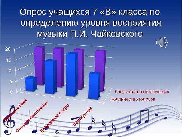 Опрос учащихся 7 «В» класса по определению уровня восприятия музыки П.И. Чайк...
