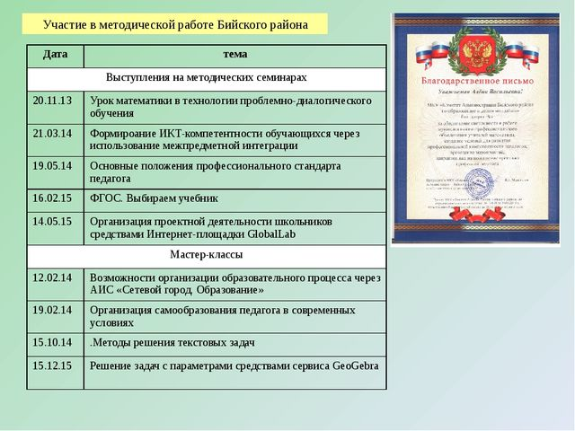 Участие в методической работе Бийского района Дата тема Выступления на методи...