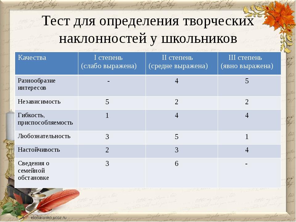 Тест для определения творческих наклонностей у школьников Качества Iстепень (...