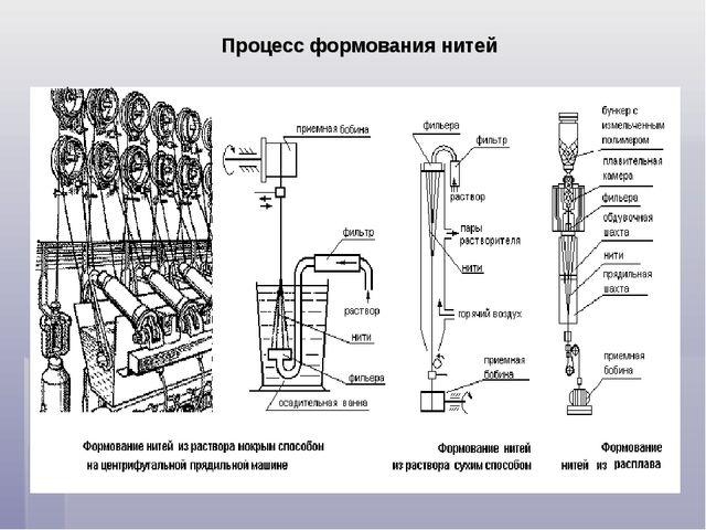 Процесс формования нитей