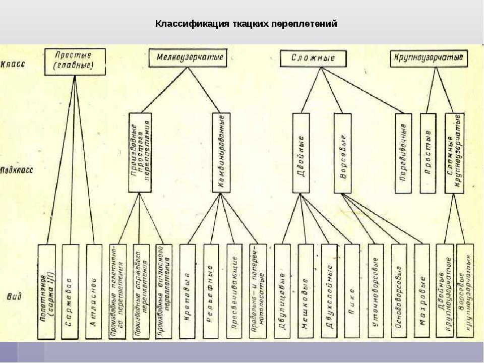 Классификация ткацких переплетений