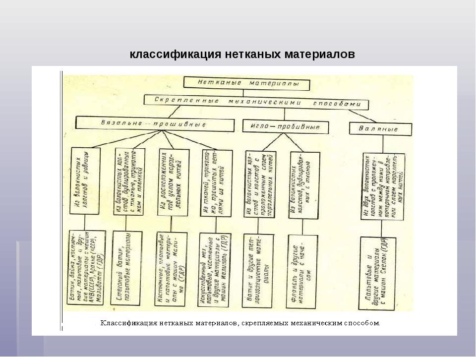 классификация нетканых материалов