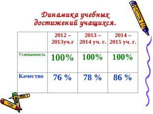 Динамика учебных достижений учащихся. 2012 – 2013уч.г2013 – 2014 уч. г.20
