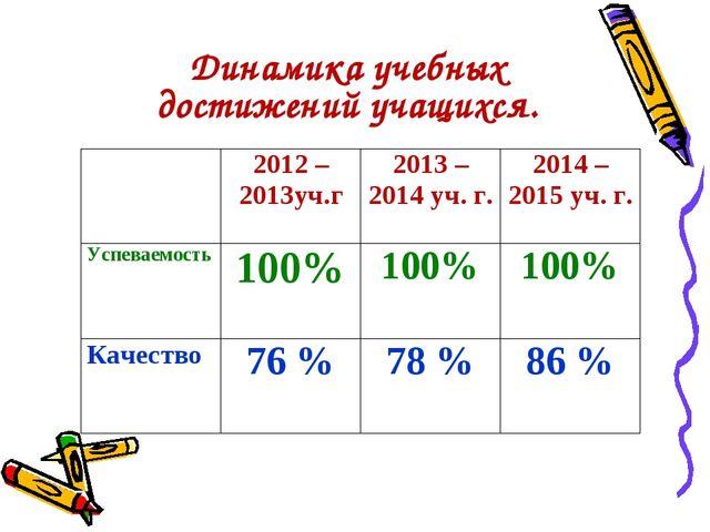 Динамика учебных достижений учащихся. 2012 – 2013уч.г2013 – 2014 уч. г.20...