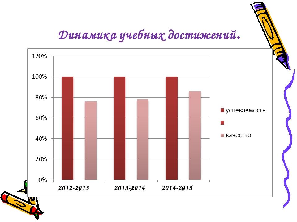 2012-2013 2013-2014 2014-2015 Динамика учебных достижений.