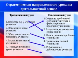 Традиционный урок 1.Проверка д/з у учеников учителем 2.Объявление темы учите