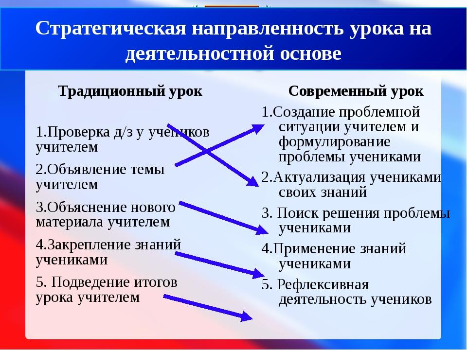 Традиционный урок 1.Проверка д/з у учеников учителем 2.Объявление темы учите...