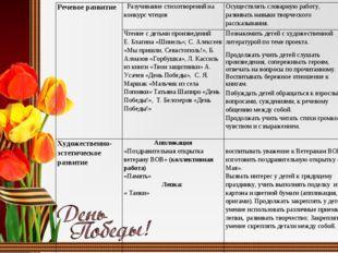 Речевое развитие  Разучивание стихотворений на конкурс чтецовОсуществлять с