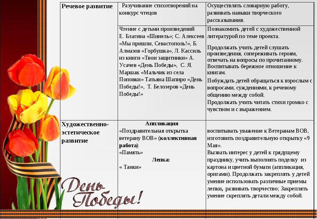 Речевое развитие  Разучивание стихотворений на конкурс чтецовОсуществлять с...