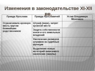 Изменения в законодательстве XI-XII вв. Правда Ярослава Правда Ярославичей Ус