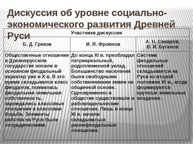Дискуссия об уровне социально-экономического развития Древней Руси Участники...
