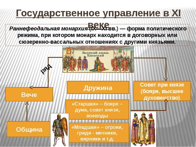 Государственное управление в XI веке Великий князь Дружина Вече «Старшая» – б...