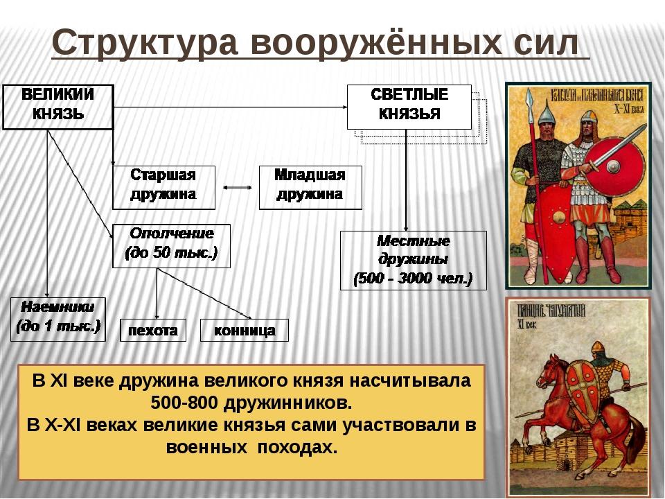 Структура вооружённых сил В XI веке дружина великого князя насчитывала 500-80...