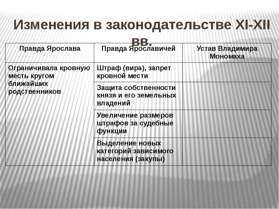 Изменения в законодательстве XI-XII вв. Правда Ярослава Правда Ярославичей Ус...