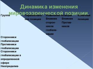 Динамика изменения мировоззренческой позиции. Группа Первоначаль-наяпозиция И