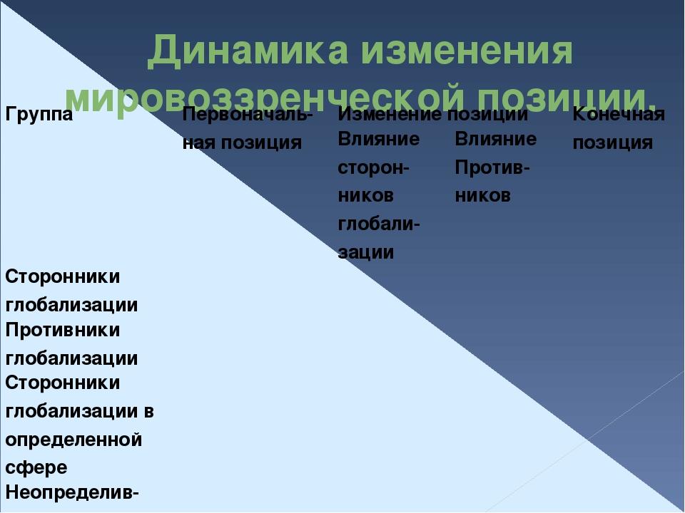 Динамика изменения мировоззренческой позиции. Группа Первоначаль-наяпозиция И...