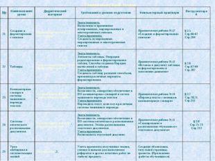 Тематический план №Наименование урокаДидактический материалТребования к ур
