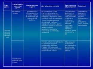 Этап урокаСтруктурные элементы урокаДидактические задачиДеятельность учите