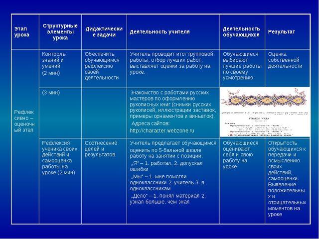 Этап урокаСтруктурные элементы урокаДидактические задачиДеятельность учите...