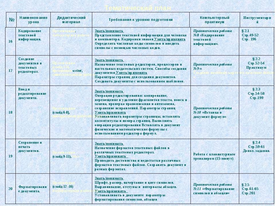 Тематический план 16Кодирование текстовой информации. Презентация, лаборато...