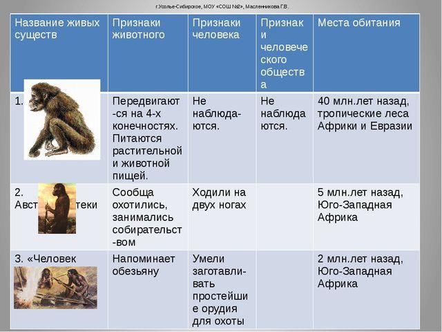 г.Усолье-Сибирское, МОУ «СОШ №2», Масленникова Г.В. Название живых существ П...