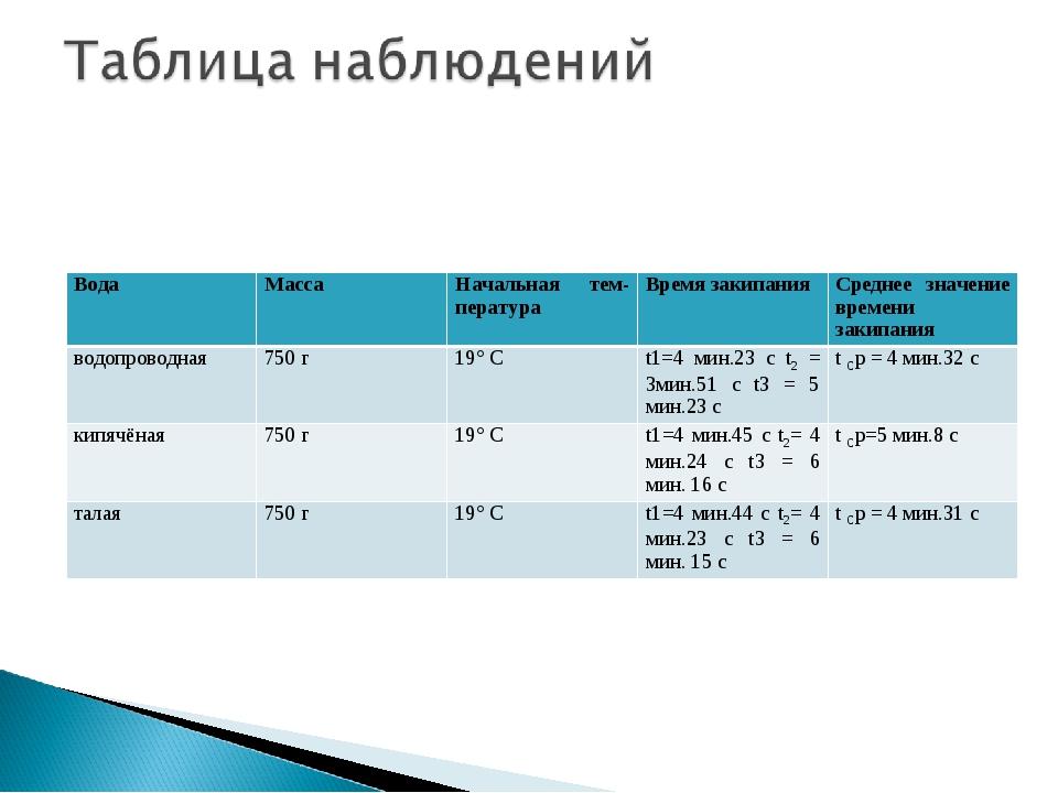 ВодаМассаНачальная температураВремя закипанияСреднее значение времени за...