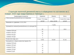 Структура наличной денежной массы в обращении по состоянию на 1 января 2015