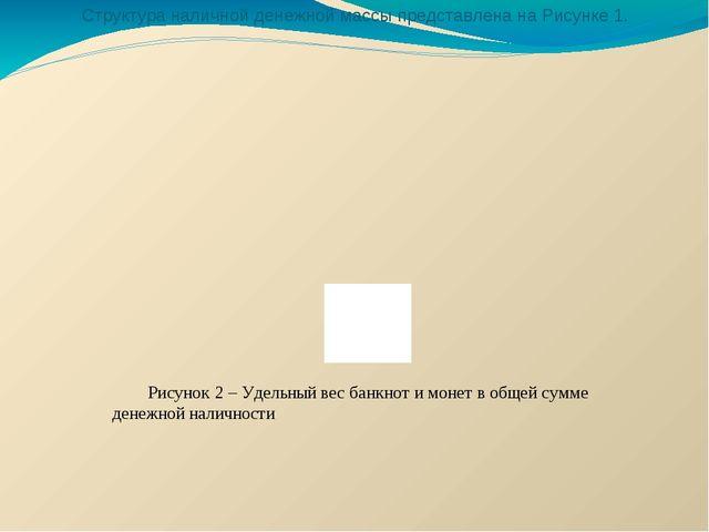 Структура наличной денежной массы представлена на Рисунке 1. Рисунок 2 – Уде...