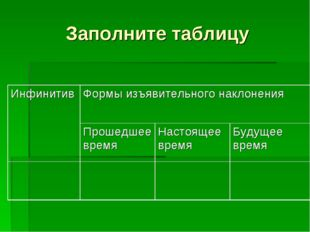 Заполните таблицу ИнфинитивФормы изъявительного наклонения Прошедшее время