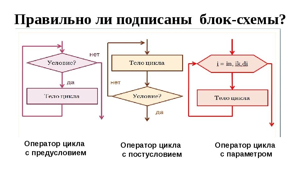Правильно ли подписаны блок-схемы? Оператор цикла с предусловием Оператор цик...