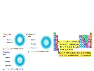 Негізгі белгілері X – химиялық элемент таңбасы, Z – протон саны, А – массалық