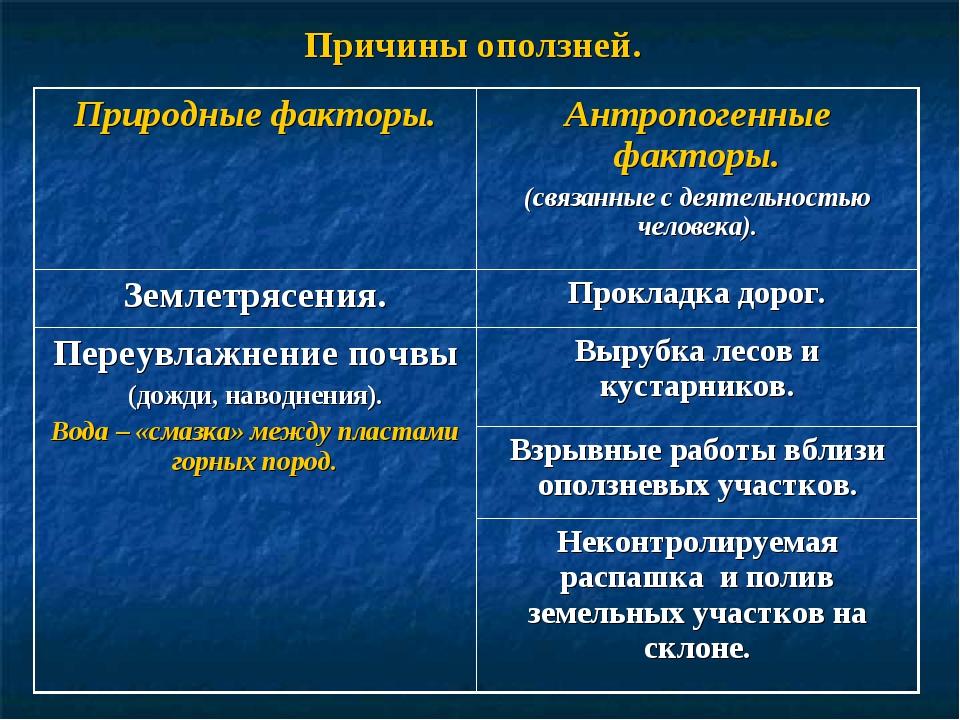 Причины оползней. Природные факторы.Антропогенные факторы. (связанные с деят...