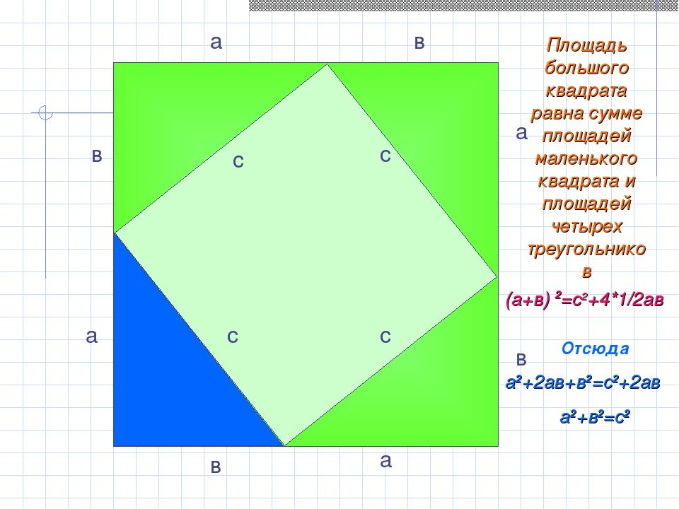 a в Площадь большого квадрата равна сумме площадей маленького квадрата и площ...