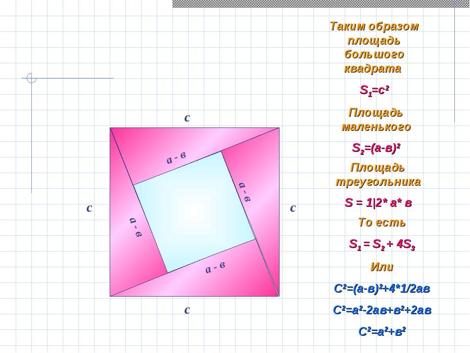а Таким образом площадь большого квадрата S1=c2 Площадь маленького S2=(а-в)2...