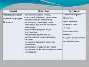 Этапы Действия Результат Организационный ( первоеполугодие 10 класса) Изучени