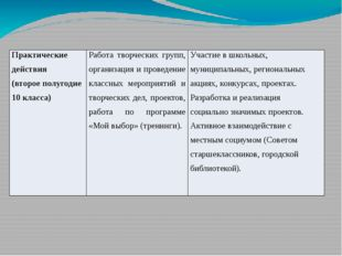 Практическиедействия (второеполугодие 10 класса) Работа творческих групп, орг