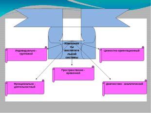 Компоненты воспитательной системы Индивидуально - групповой Пространственно