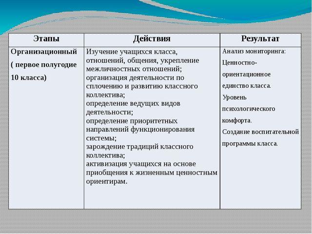 Этапы Действия Результат Организационный ( первоеполугодие 10 класса) Изучени...