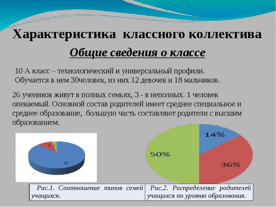 Характеристика классного коллектива Общие сведения о классе 10 А класс – техн...