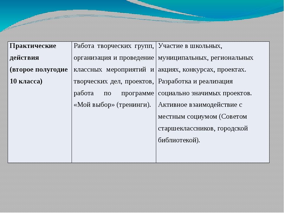 Практическиедействия (второеполугодие 10 класса) Работа творческих групп, орг...
