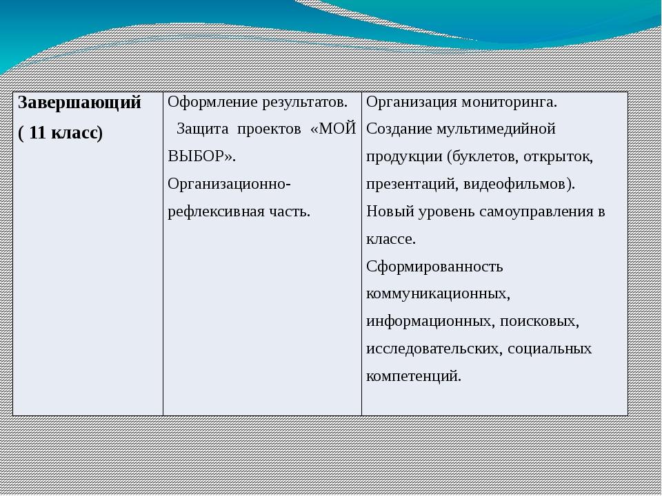 Завершающий ( 11класс) Оформление результатов. Защита проектов «МОЙ ВЫБОР». О...