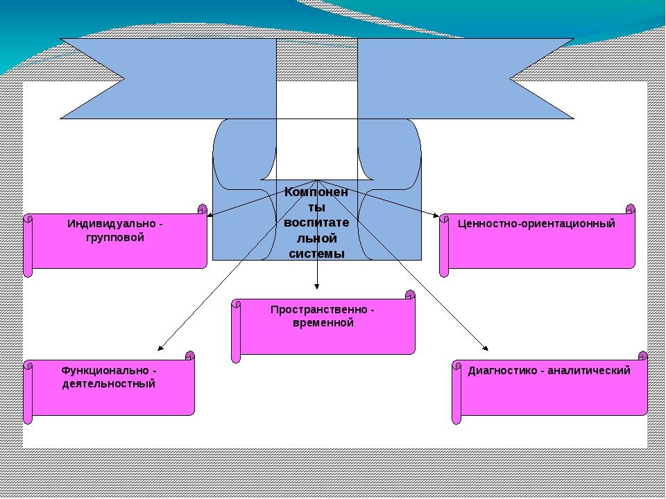 Компоненты воспитательной системы Индивидуально - групповой Пространственно...