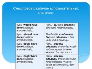Смысловое различие вспомогательных глаголов: I/youwould have doneit withou