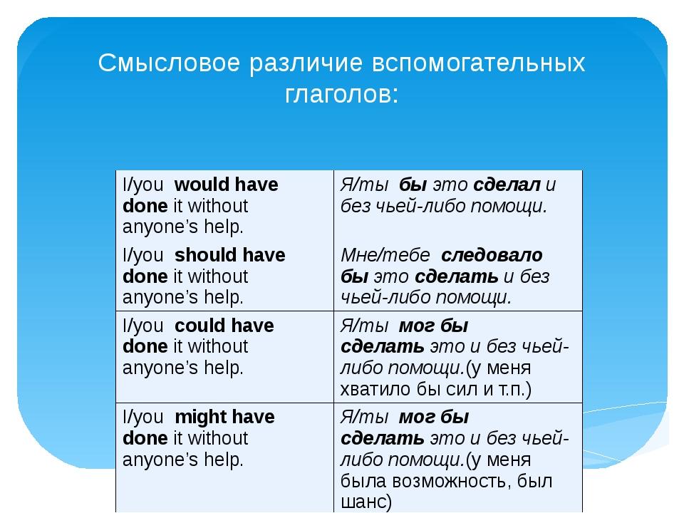Смысловое различие вспомогательных глаголов: I/youwould have doneit withou...